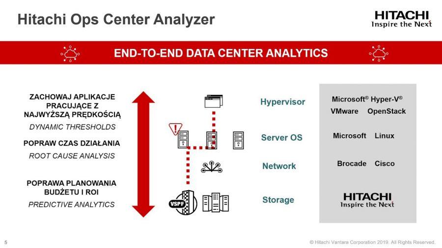 Hitachi Ops Center Analyzer 1